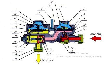 Функциональная схема РДГБ-6